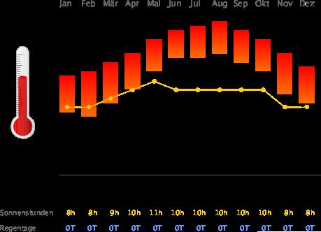 Klimatabelle Safaga