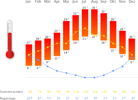 Klimatabelle Zypern